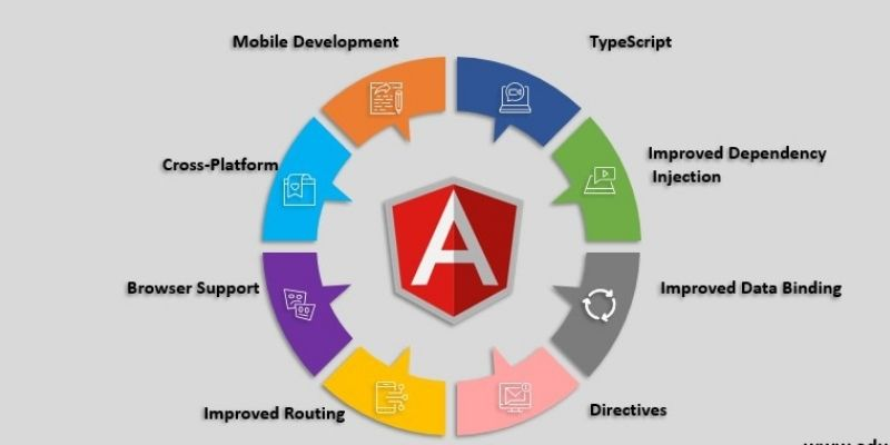 What Are The Features Of AngularJS? Learn The Trending Features
